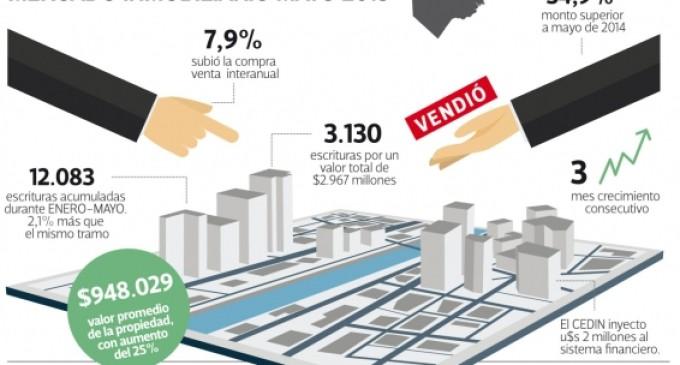 Inmuebles: la venta se recupera y sube un 7,9%