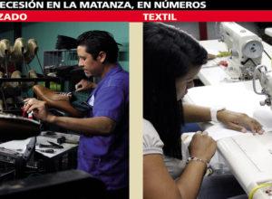 La caída en las industrias textil y del calzado ya afecta a casi 6.000 matanceros