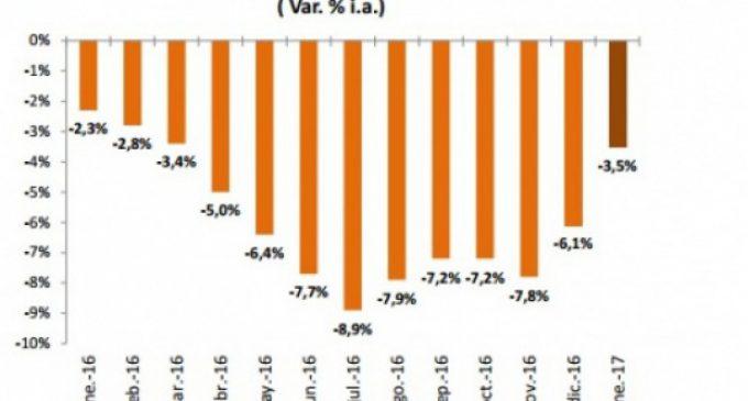 No preveen un repunte en el consumo bonaerense a corto plazo