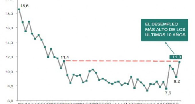 La desocupación en territorio bonaerense no se detiene en su carrera ascendente