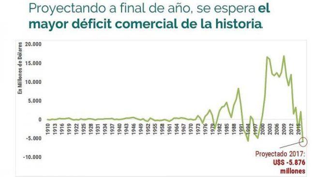 Grave: el déficit comercial de 2017 será el peor de la historia argentina