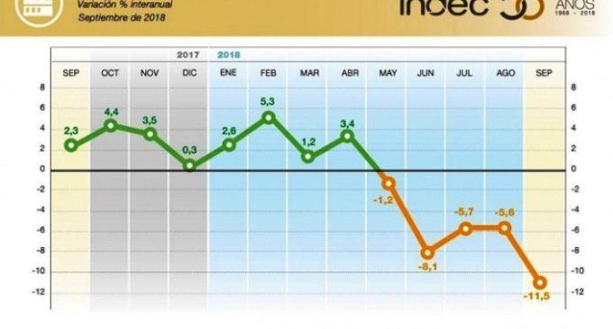 Se profundiza la caída de la actividad industrial en la Argentina: 11,5% en septiembre