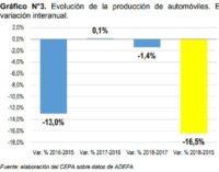 El complejo automotriz en los 3 años de gestión de Cambiemos: cada vez más lejos del millón