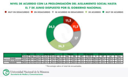 Según un estudio de la UNLaM, el 43 por ciento de los habitantes del AMBA cree que la cuarentena debe endurecerse si suben los casos
